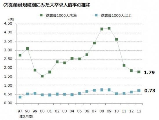 ②従業員規模別にみた大卒求人倍率の推移-549x413